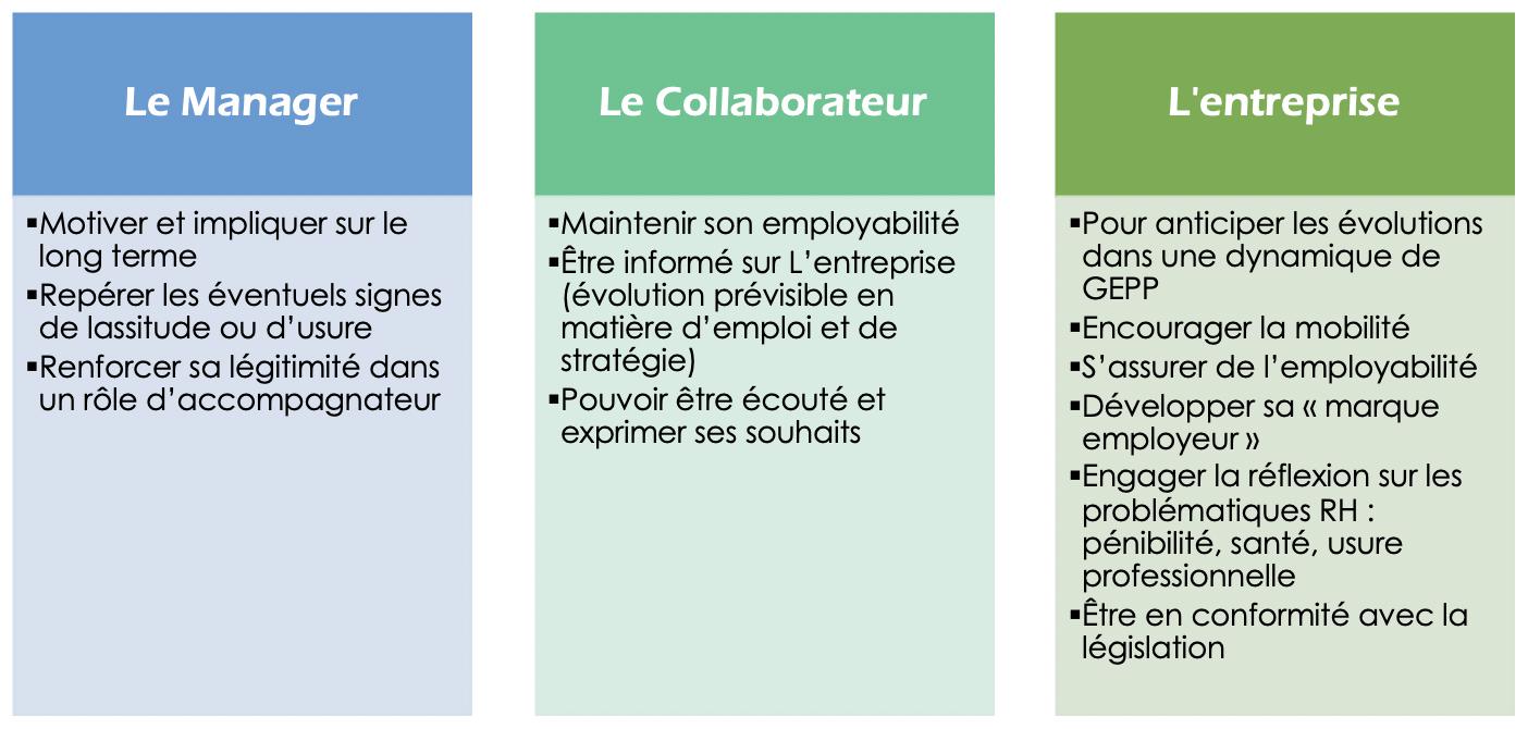 Entretien professionnel et GEPP (GEPC) - FORMACOM Nantes